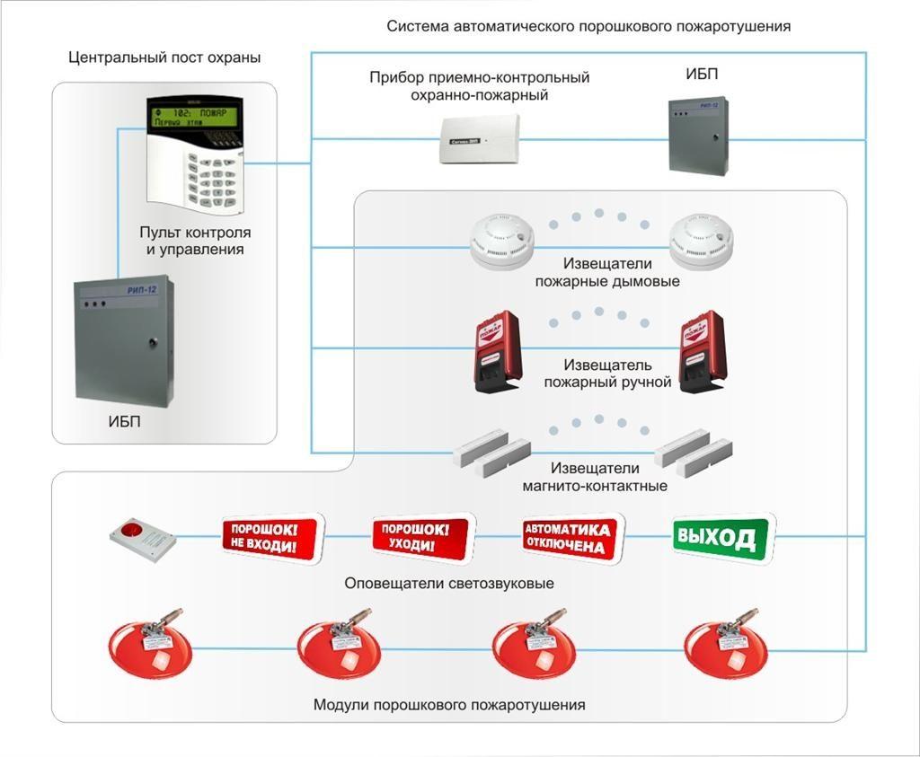 Проектирование охранно пожарной сигнализации
