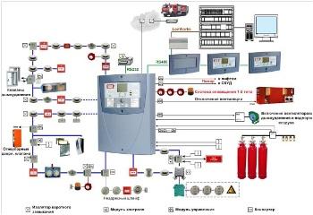 выбор системы пожарной сигнализации